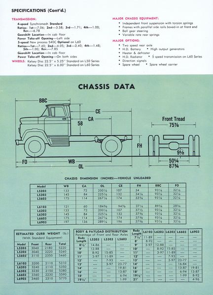 File:1960 Chevrolet L50 and L60 Series Brochure-07.jpg